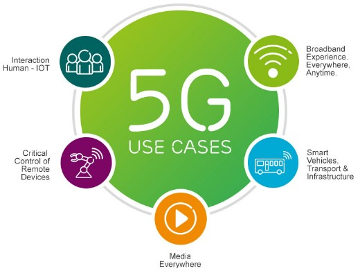 5G Technology - Features, Pros, Cons and Challenges | UPSC