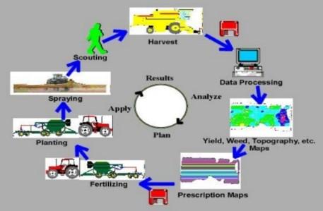 Precision agriculture farming in India upsc ias