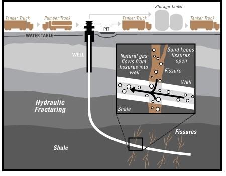 Shale Gas - UPSC IAS EXPRESS