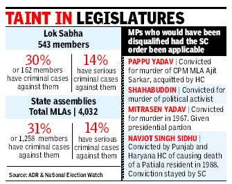 Criminals_in_politics - UPSC IAS