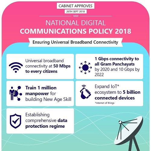 National Digital Communications Policy 2018 - UPSC IAS