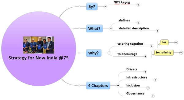 Strategy for New India @75: NITI AayogPREMIUM