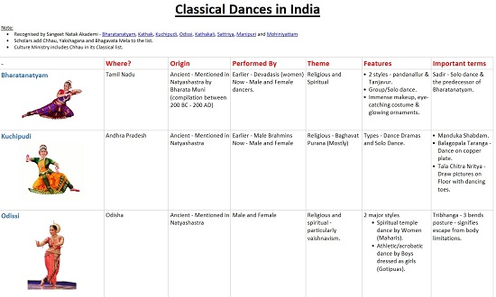 [Table] Classical Dances in India – Compared for UPSC Prelims