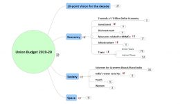 [Mindmap] Union Budget 2019-20 Highlights: Read/Revise Faster