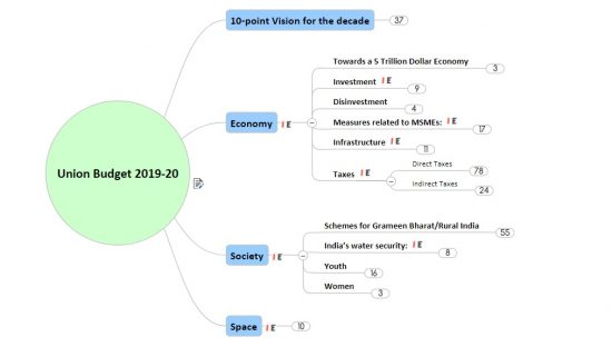 [Mindmap] Union Budget 2019-20 Highlights: Read/Revise FasterPREMIUM