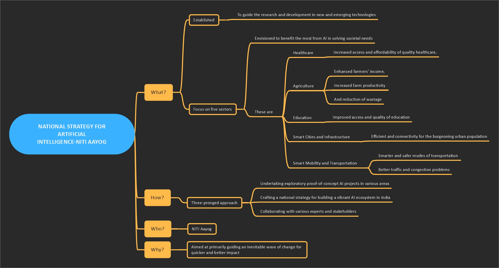 national strategy for artificial intelligence mindmap notes
