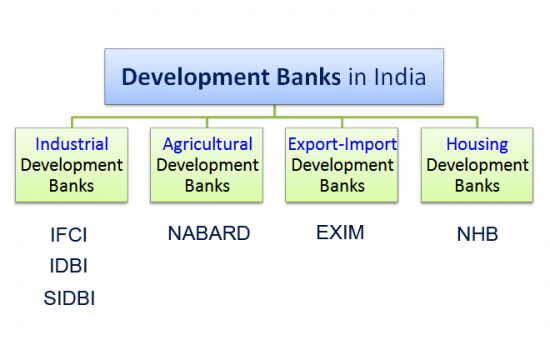 Development Banks - Why India Need it?