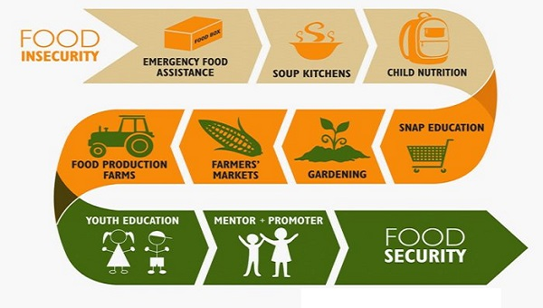 Food & Nutrition Security in India: Issues, Challenges & Government PoliciesPREMIUM