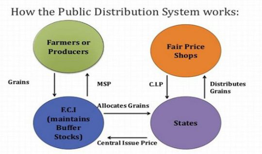 Public Distribution System (PDS) in India: Functioning, Limitations, InitiativesPREMIUM