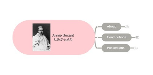 Annie Besant – Important Personalities of Modern India