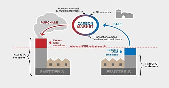 Carbon Emissions Trading – Need, Working, Pros, Cons, AlternativesPREMIUM