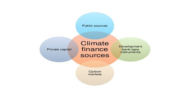 Climate Finance – Need, Mechanism, Challenges, India's Efforts
