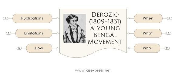 [Mindmap] Henry Louis Vivian Derozio – Important Personalities of Modern IndiaPREMIUM