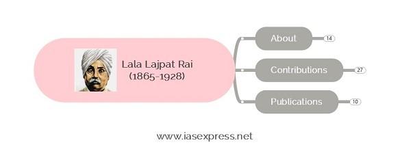 Lala Lajpat Rai – Important Personalities of Modern IndiaPREMIUM