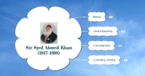 Syed Ahmed Khan – Important Personalities of Modern IndiaPREMIUM