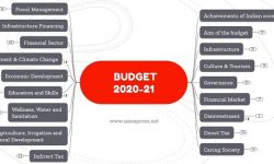 [Mindmap] Union Budget 2020-21 Highlights: Read/Revise Faster