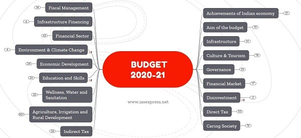 [Mindmap] Union Budget 2020-21 Highlights: Read/Revise FasterPREMIUM