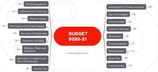 union budget 2020-21 mindmap notes upsc