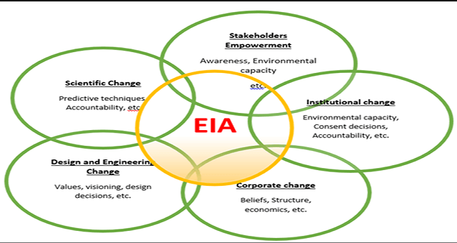 [Mains-Static] Environmental Impact Assessment (EIA)PREMIUM
