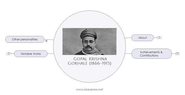 Gopal Krishna Gokhale – Important Personalities of Modern IndiaPREMIUM