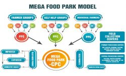 Mega Food Park Scheme - Need, Features, Advantages, Issues