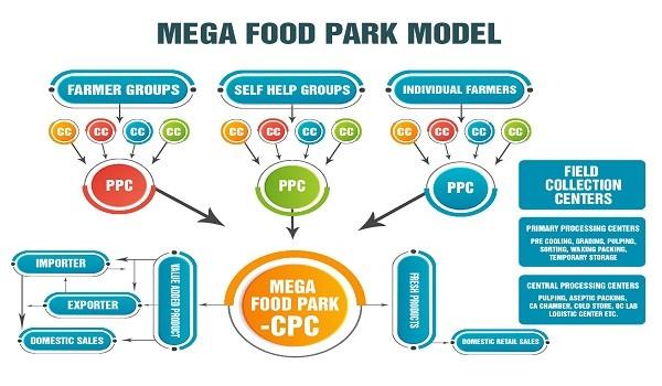 mega-food-park-scheme upsc essay notes mindmap