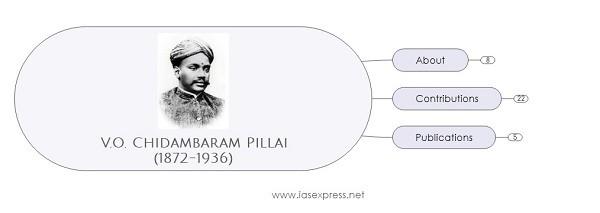 V.O.Chidambaram Pillai – Important Personalities of Modern IndiaPREMIUM
