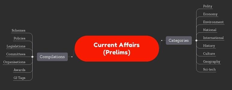 Current Affairs Mindmap Notes (Prelims)