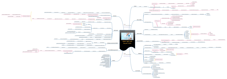 Mind map of National Digital Health Blueprint