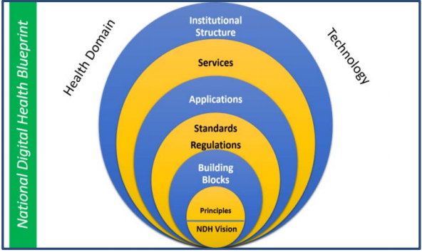 Layered Structures OF NDHB