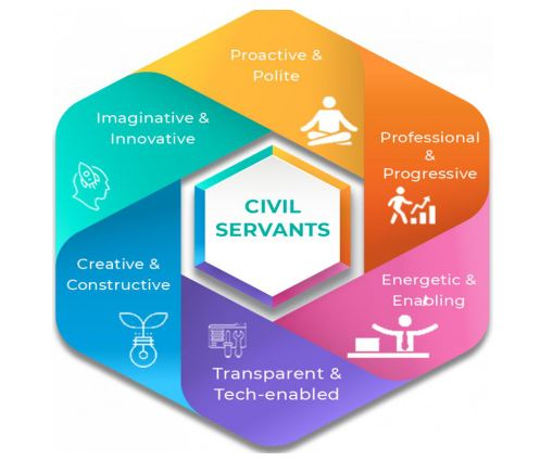 Impact of Mission Karmayogi on the Civil servant