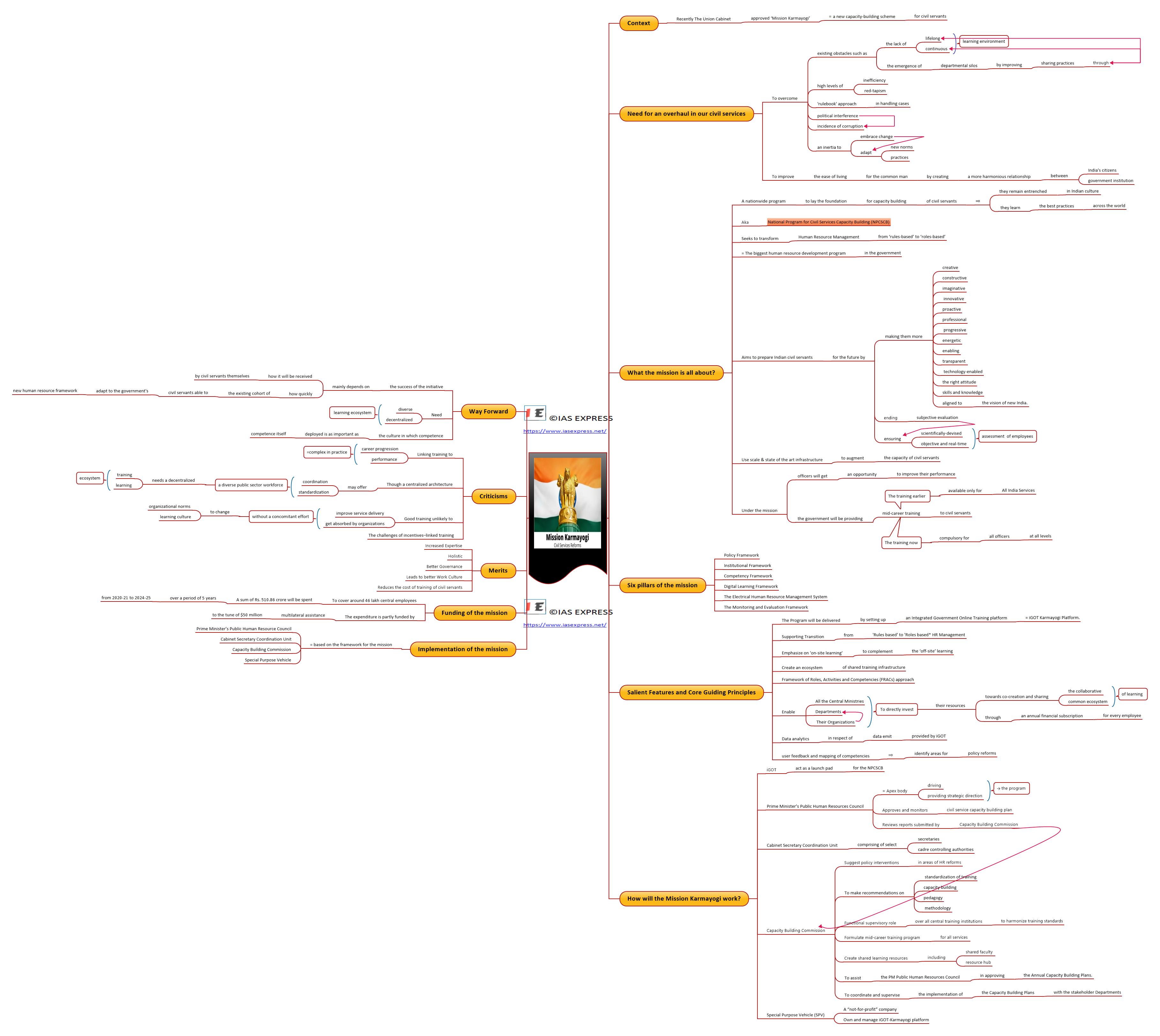 Mind map of Mission Karmayogi