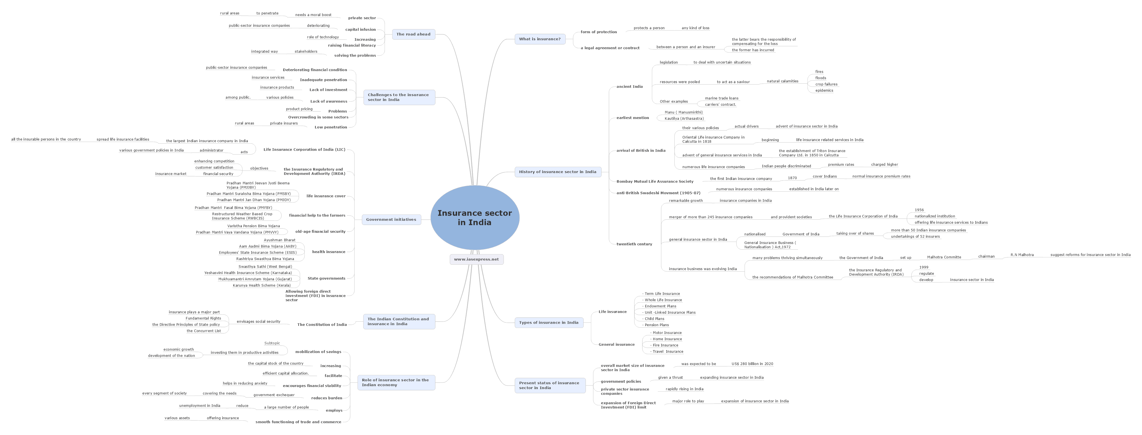Insurance sector in India mindmap