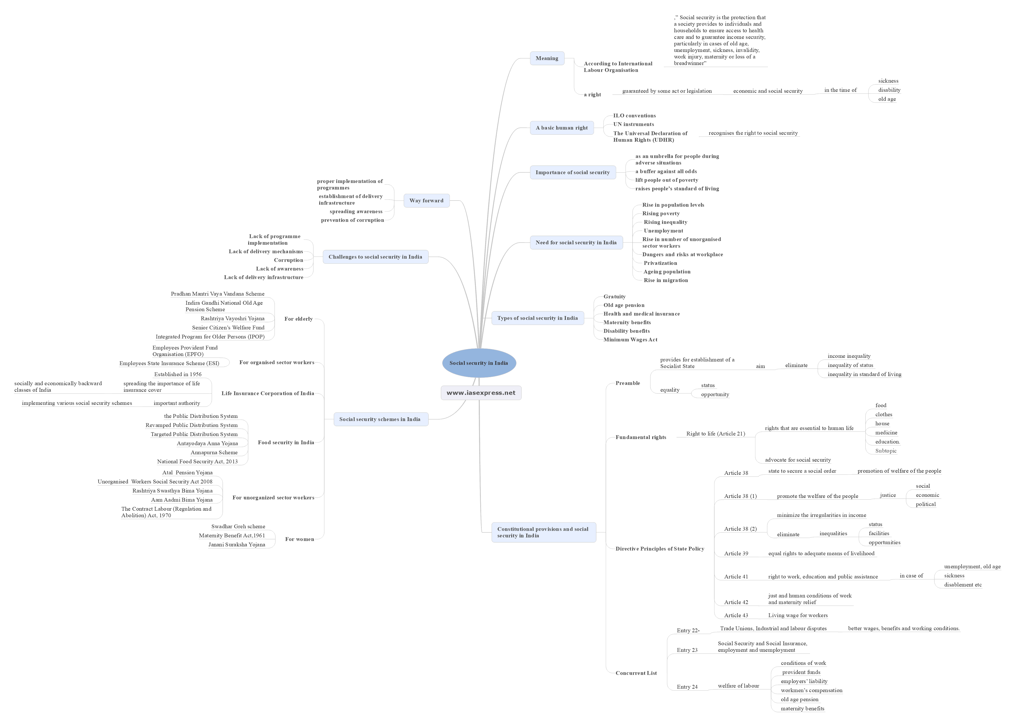 social security in India mindmap