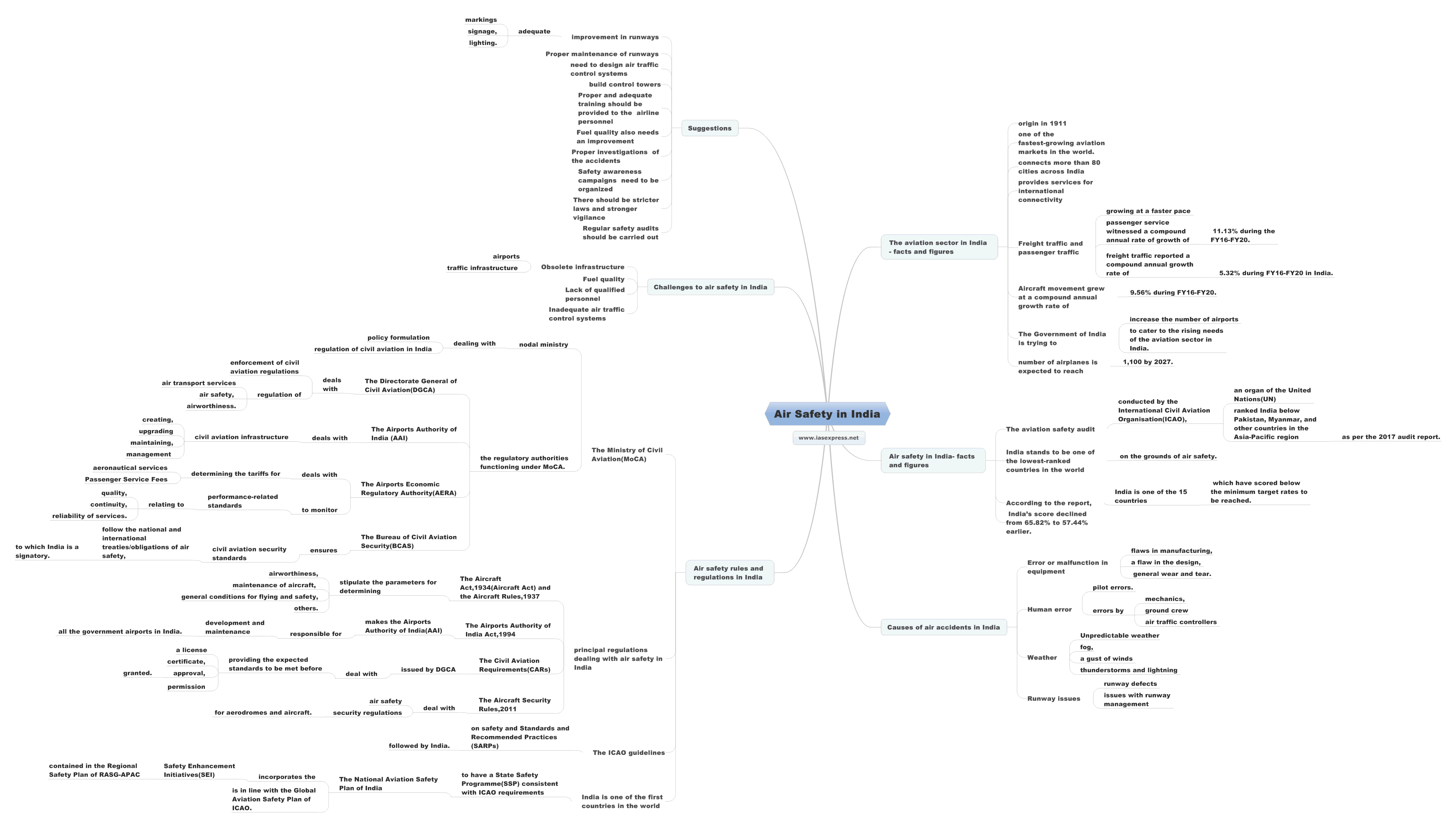 Air-Safety-in-India.mindmap