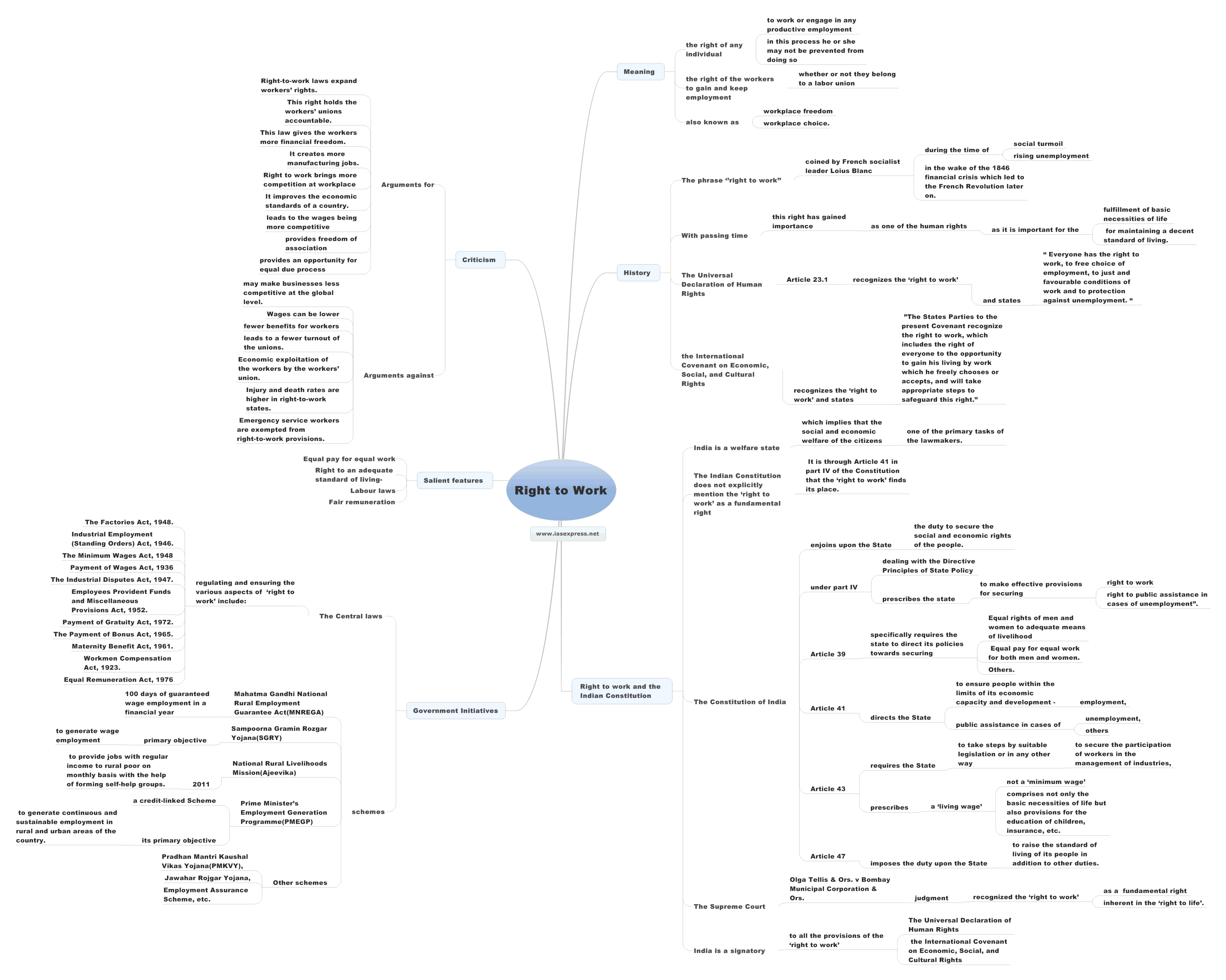 Right-to-Work mindmap
