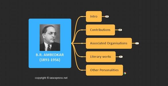 B.R. Ambedkar upsc mindmap notes