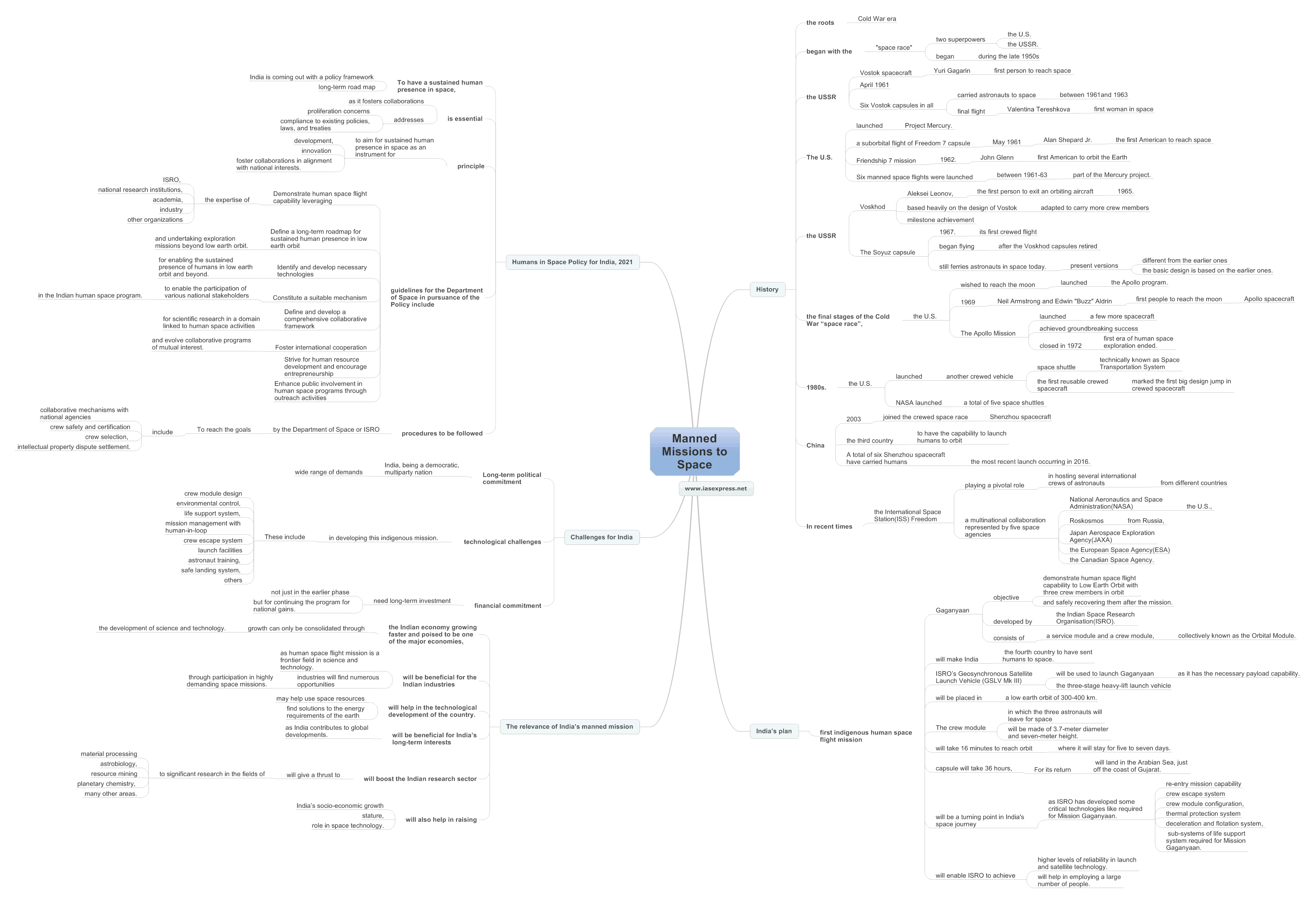 Manned-Missions-to-Space mindmap