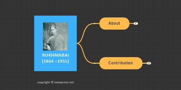 Rukhmabai (1864 –1955) upsc