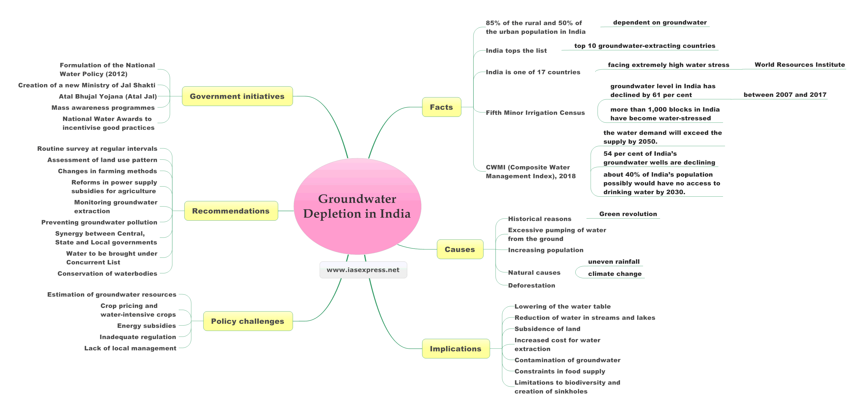 Groundwater-Depletion-in-India.mindmap