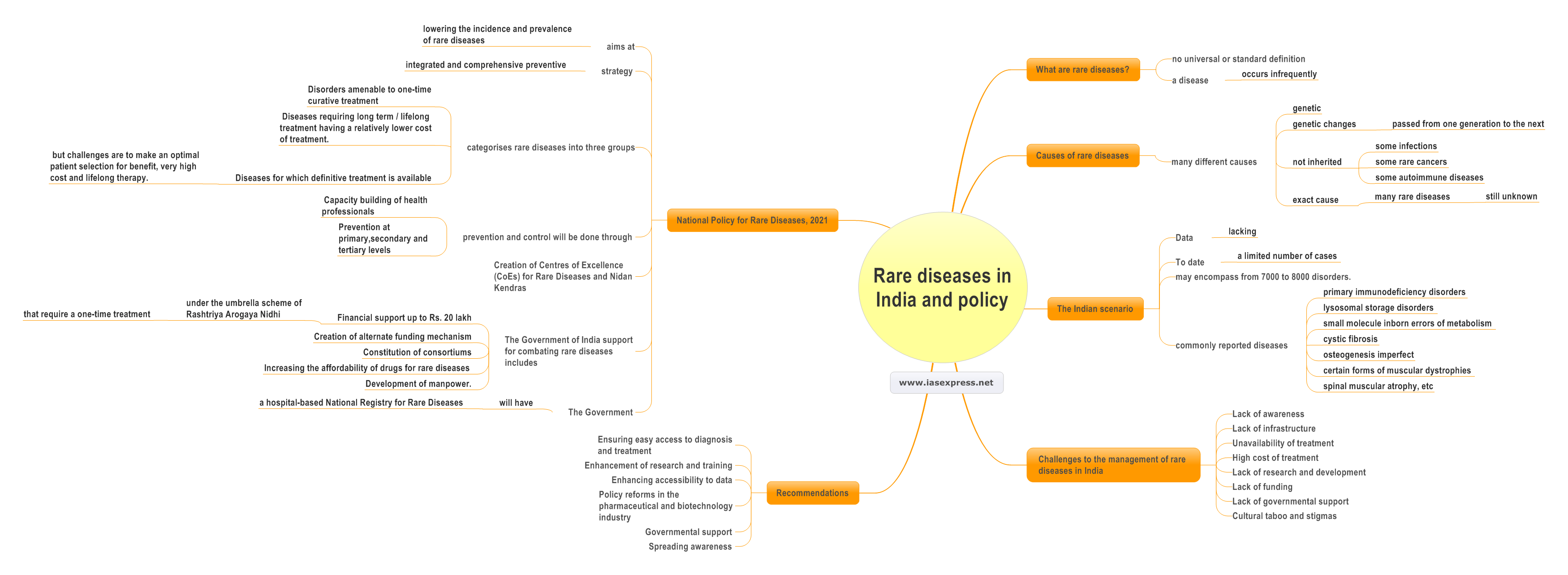 Rare-diseases-in-India-and-policy.mindmap