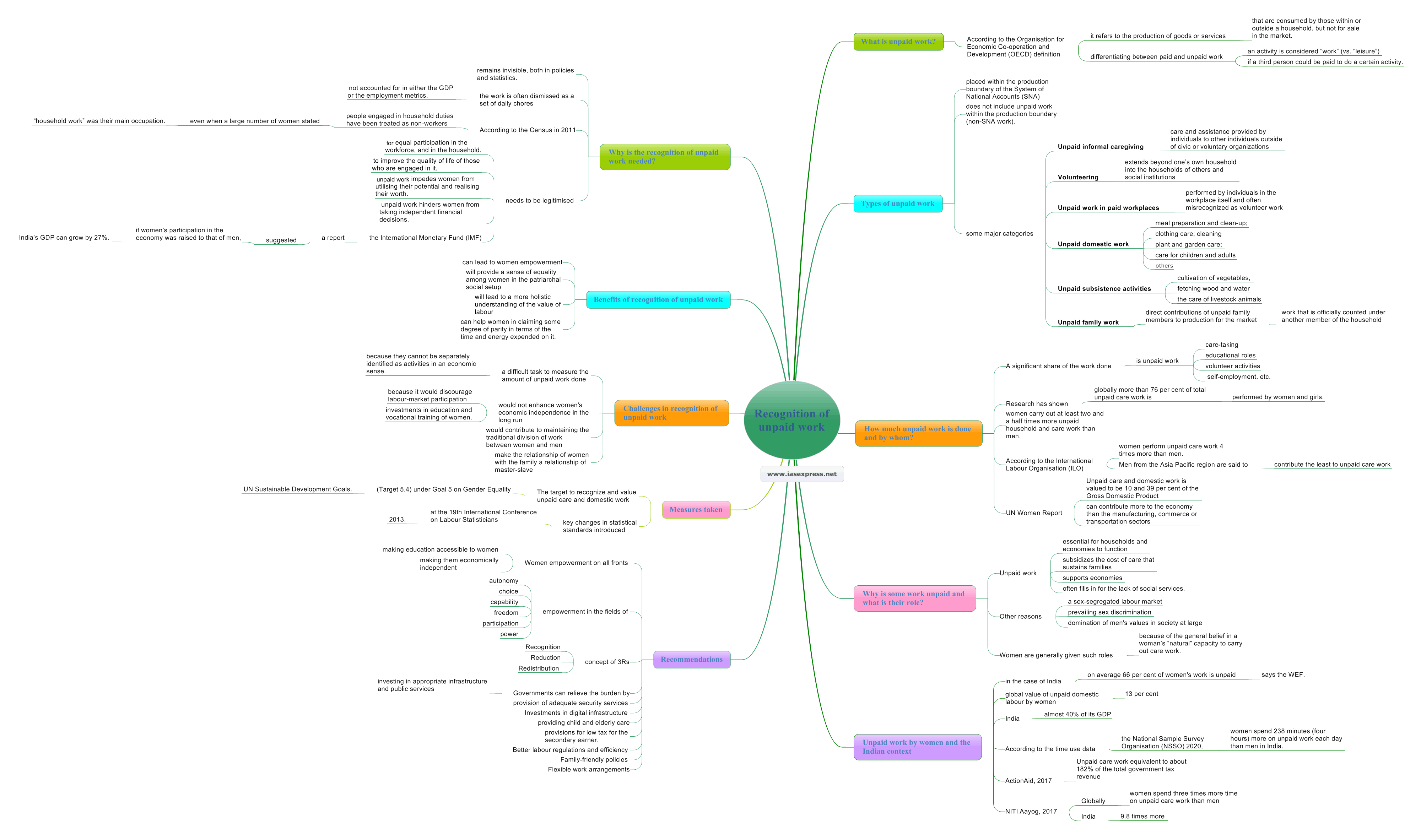 Recognition-of-unpaid-work mindmap